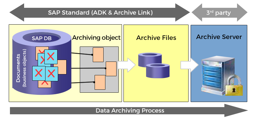 Sap Data Archiving Software, Solutions, Implementation