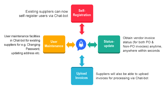 Advantages-of-Chat-bot